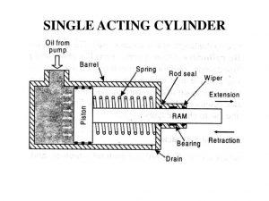 اجزاء و نحوه عملکرد سیلندر یک طرفه