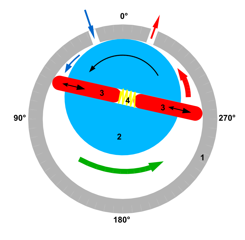 کاربرد هیدروموتور