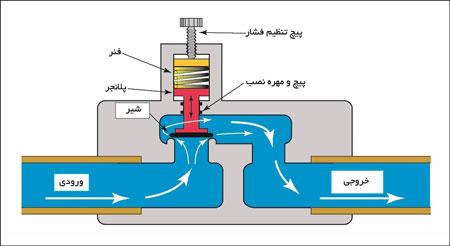 شیر کنترل فشار